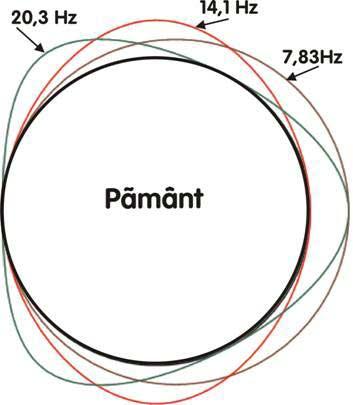 Frecvenţele de rezonanţă Schumann